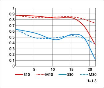 MTF chart for Nikon 28mm f1.8G