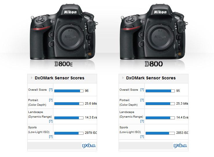 DxO: Nikon D800 vs D800E