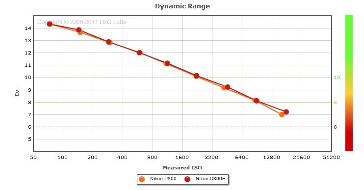 D800 vs D800E: DxO Dynamic Range