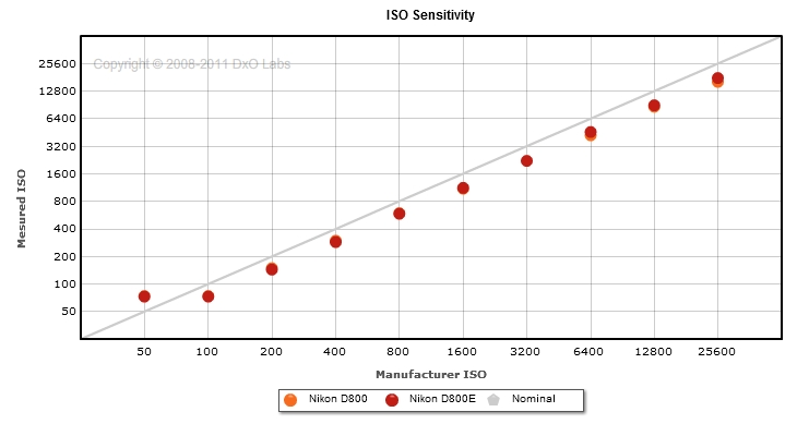 D800 vs D800E: DxO ISO Sensitivity